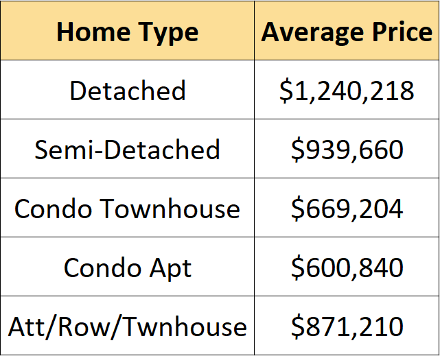 Ave price by type of home - Dec 2020