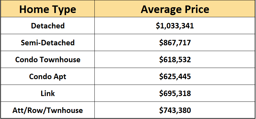 Average price by home type - may 2020