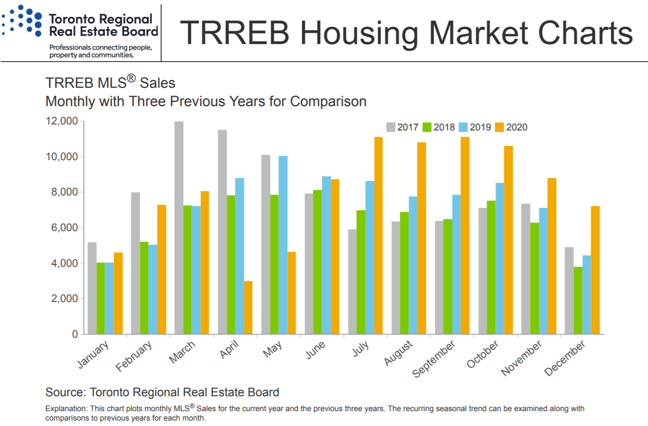 Residential transactions Chart - Dec 2020