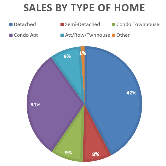 Sale by type of home - Dec 2020