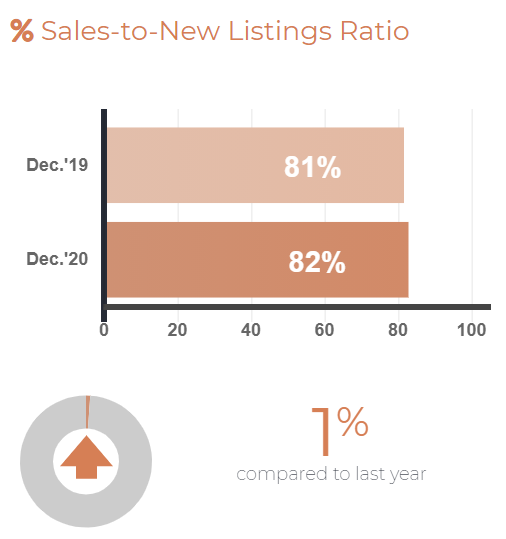 Sales to New listing Ratio - Dec 2020