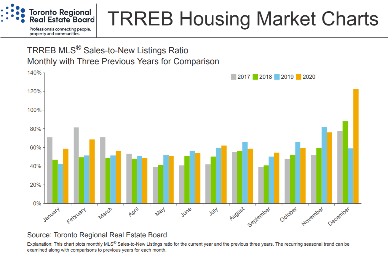 Sales to new listing - chart - Dec 2020