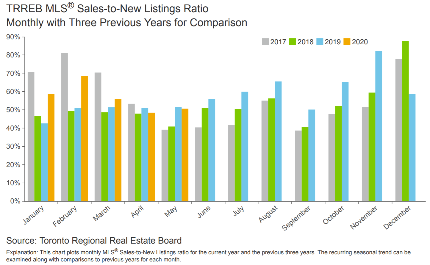 Sales to new listings Ratio - May 2020